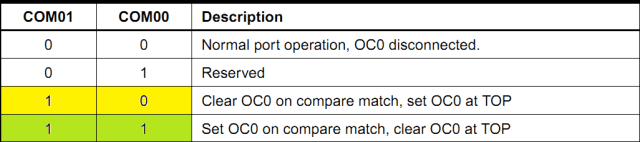 Compare Output Mode, Fast PWM Mode