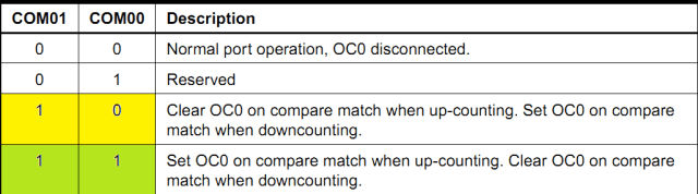 Compare Output Mode, Phase Correct PWM Mode