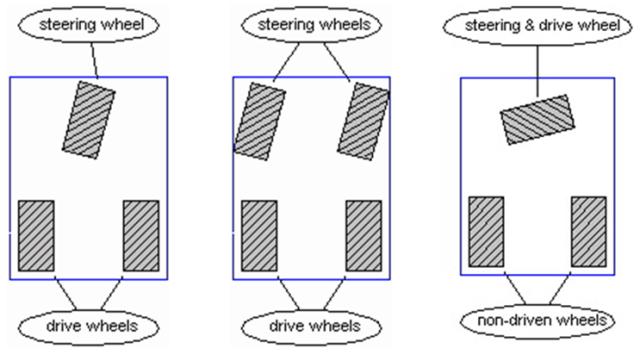 Car Type Drive
