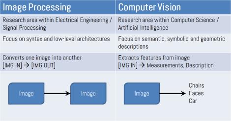 IP vs CV