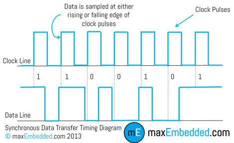 Synchronous Data Transfer Timing Diagram