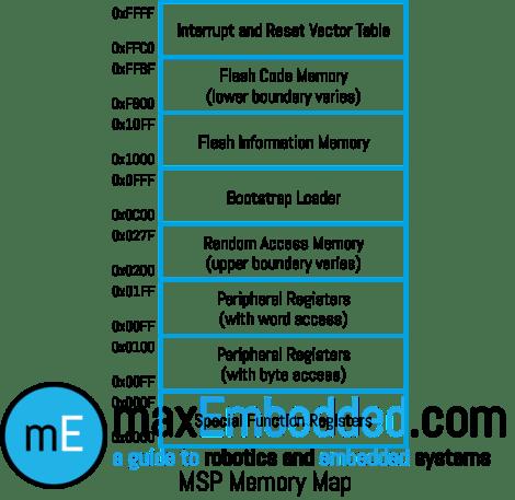 MSP Memory Map