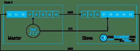 Clock Pulse 3 - SPI Bus Transaction showing Master Slave Shift Registers