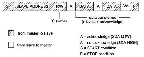 Master to Slave Data Transfer