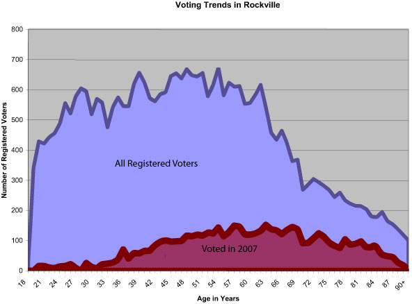 2007 Rockville Election Trends by Age