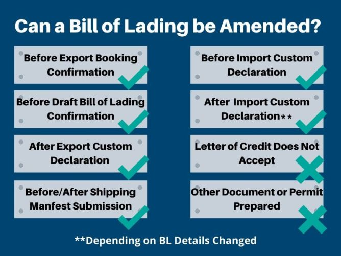 Situations where we can amend the Bill of Lading and Shipping Manifest