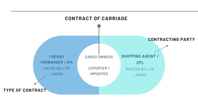 Contract of Carriage with a 3PL or a 2PL