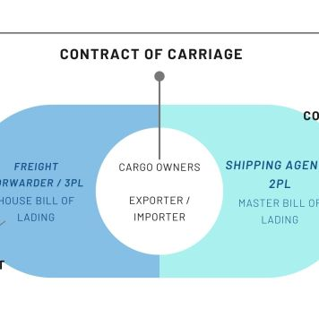 Contract of Carriage between 3PL and 2PL