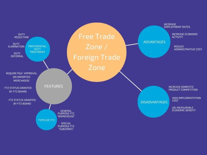 What is a Free Trade Zone Features, Advantages, Disadvantages