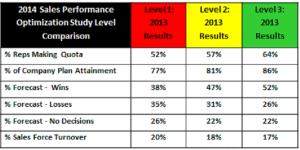 CSO Coaching Statistics
