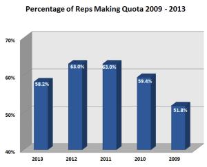 CSO Quota Stats