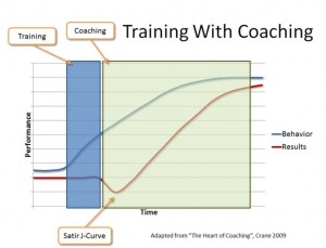 b2b sales Training with coaching