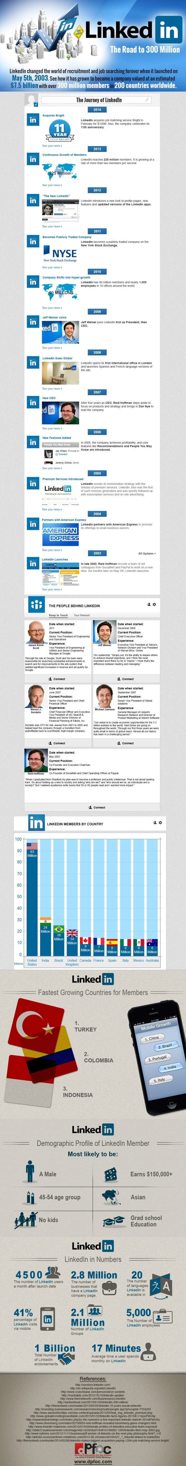 What is LinkedIn and Why Should You Join? LinkedIn  LinkedIn-IG-e1400804870187