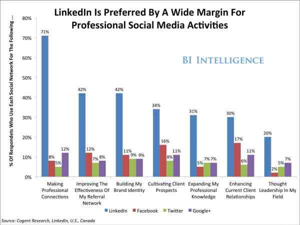 4 Convincing Reasons Why Employee Advocacy Should Begin on LinkedIn Employee Advocacy LinkedIn  bii-social-media-professionals-2