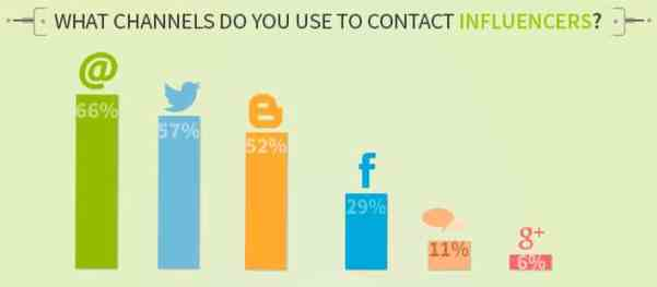 Three Major Challenges of Influence Marketing for Businesses Social Media Influence  3-Channels-to-contact-with-Influencers