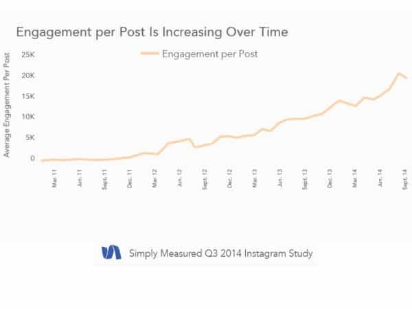 5 Key Instagram Marketing Takeaways from New Data Instagram  instagram-engagement-increasing.001-e1414788443341