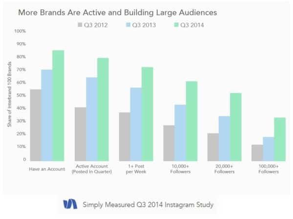 5 Key Instagram Marketing Takeaways from New Data Instagram  instagram-is-mainstream.001-e1414788245957