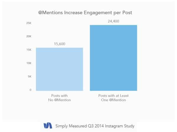 5 Key Instagram Marketing Takeaways from New Data Instagram  instagram-mentions-increase-engagement.001-e1414788604412