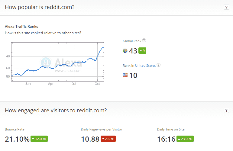 How Businesses Can Size-Up Subreddits for Promotion Reddit  reddit-popularity-10_29_2014