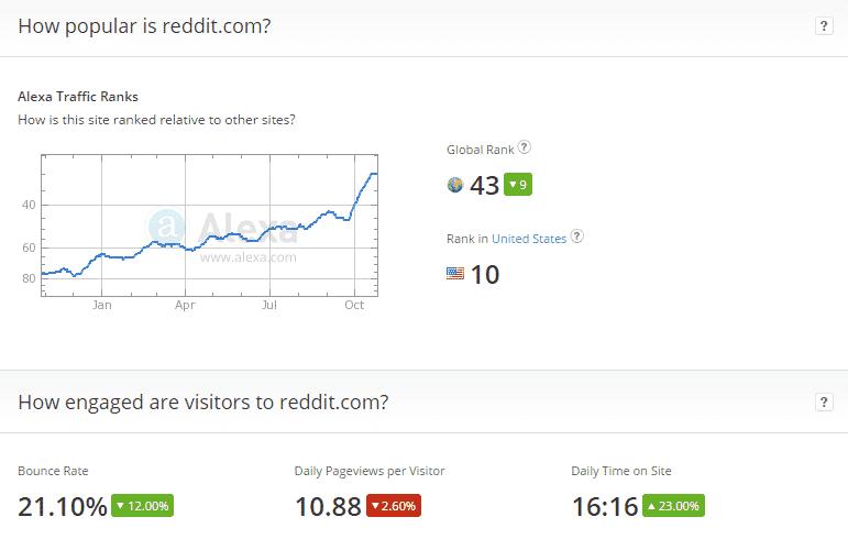 reddit popularity 10_29_2014