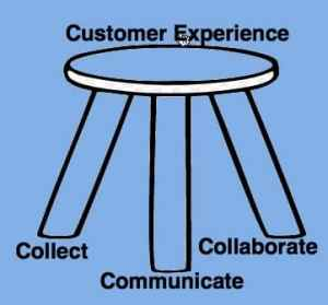 Customer Centricity Slogan or Experience? Customer Experience Marketing  3_legged_stool-300x279