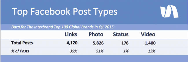 Interbrand 100 Facebook posting by post type