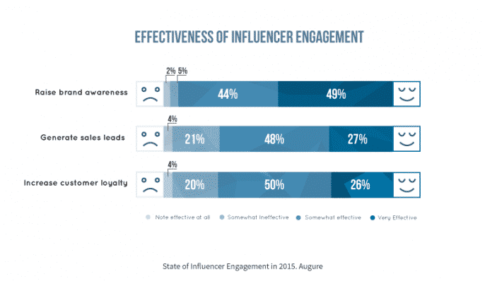 Companies are Embracing Influencer Marketing in 2015