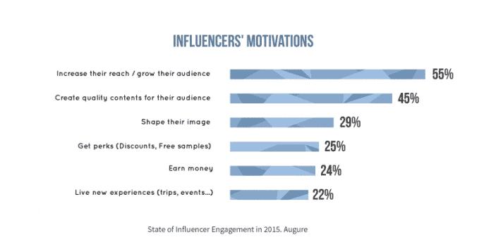 Companies are Embracing Influencer Marketing [Report] Influencer Marketing  motivation-influencer-report-augure-686x354