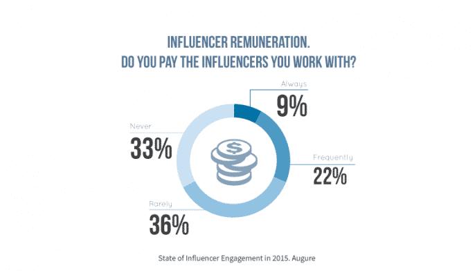 Companies are Embracing Influencer Marketing [Report] Influencer Marketing  remuneration-influencer-report-augure-686x398