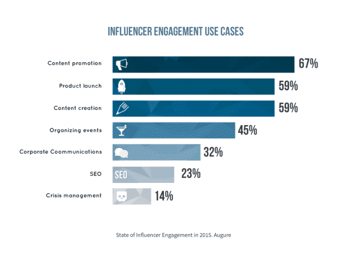 Companies are Embracing Influencer Marketing [Report] Social Media Influence  situations-influencer-report-augure-686x531