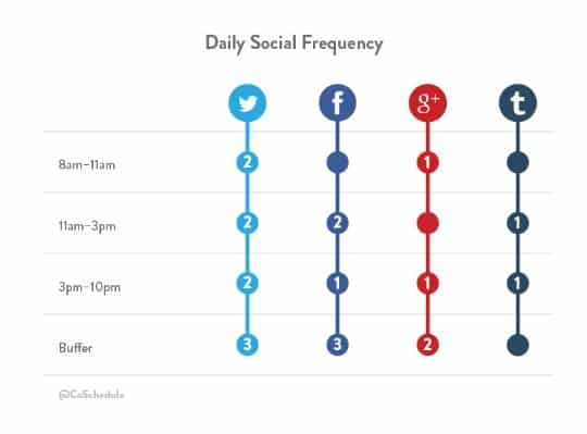Daily Source Frequency