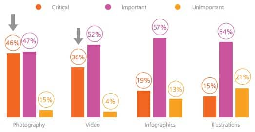 How to Use Content Marketing in Your Visual Branding Content Marketing  Stats