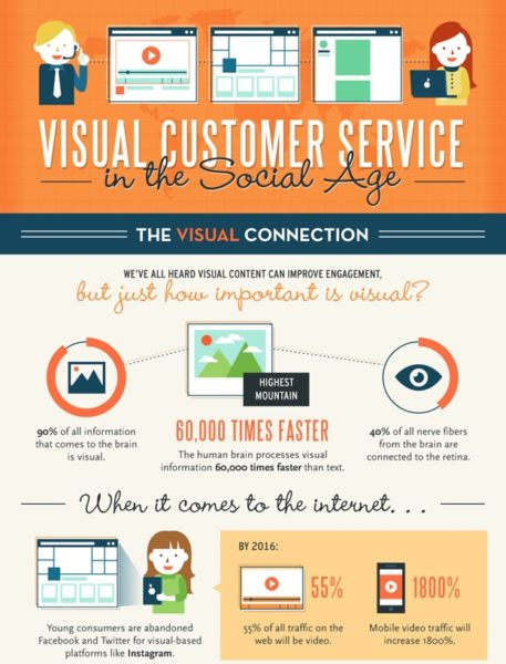 How to Use Content Marketing in Your Visual Branding Content Marketing  Visual-Customer-Service-457x600