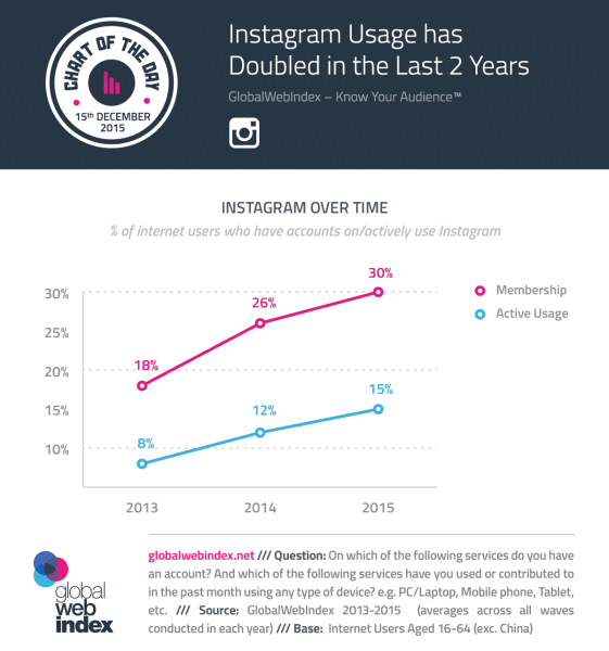 The 10 Definitive Instagram Statistics You Should Know - and Why Instagram  instagram-usage-doubled-561x600