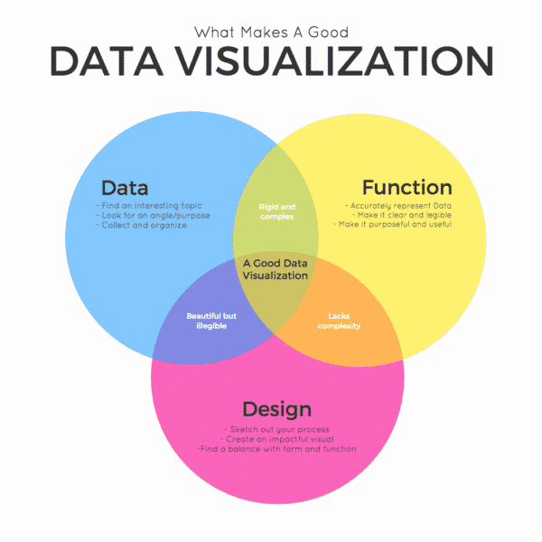 The Seven Different Types of Infographics and When to Use Them Infographics  edf4207a-7fb4-47ce-ae1e-df730cc93d78-600x600