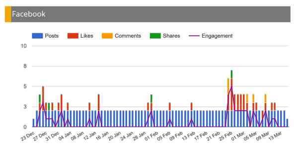 facebook campaign reporting social media tool mavsocial