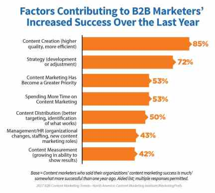 The Confluence of Marketing at the Age of Connected Consumers Social Media Influence  B2B-factors-marketers-increased-success