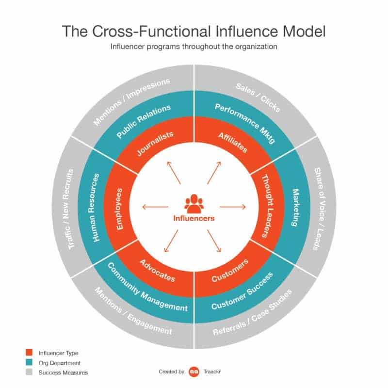 20 Influencer Marketing Trends to be Realized by 2020 Advocacy Marketing  Cross-Functional-Influence-Model
