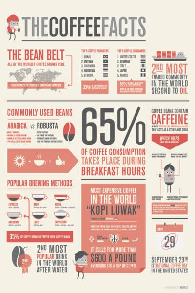 Infographic Design Trends that May Resurface in 2018 Infographics  Coffee-Facts-400x600