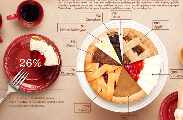 Infographic Design Trends that May Resurface in 2018 Infographics  thanksgiving