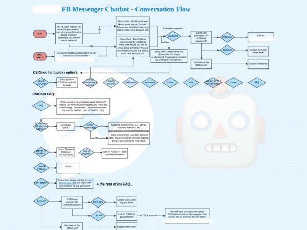 How to Write Scenarios for Facebook Messenger Bots Facebook  pic_9-600x450