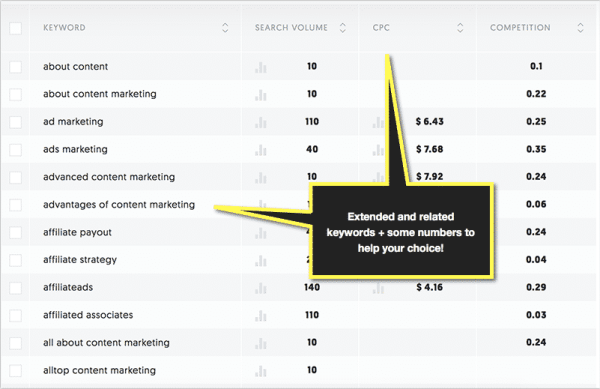 Keyword Research Tools to Help Your Content Research and Brainstorming Content Marketing  ubersuggest