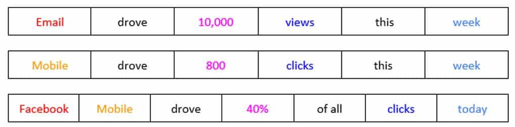 HubSpot's metrics formula in action