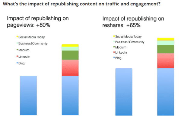 content syndicating impact