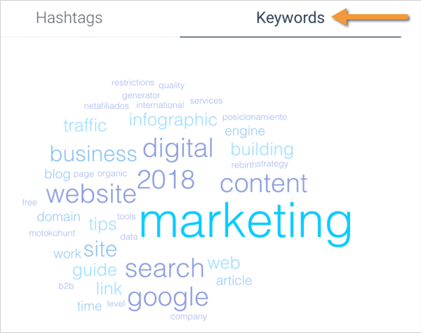 5 Keyword Research Steps not to Overlook to Create Better Content Content Marketing  keyhole
