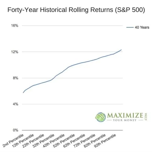 Forty-Year Historical Rolling Returns (S&P 500)