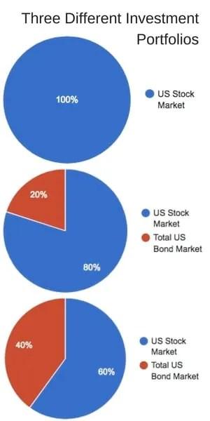 Three Different Investment Portfolios min
