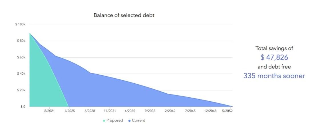 Extra 250 Per Month Debt Snowball