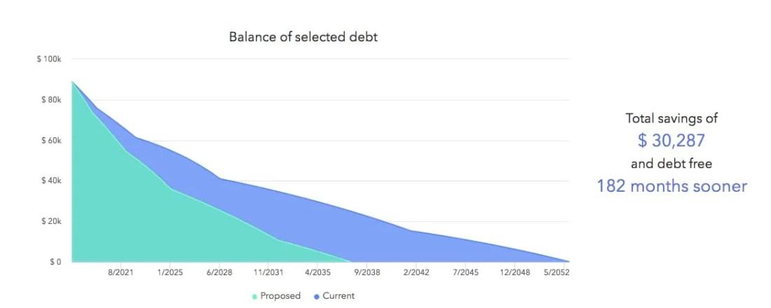 Extra 250 Per Month Splt Across Debt