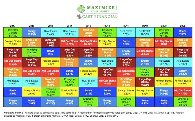 Asset Class Performance Past 10 Years | Vanguard Indexes